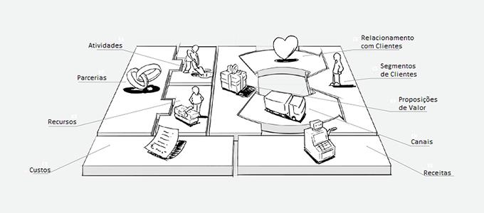 Workshop Construir um negócio com o Business Model Canvas